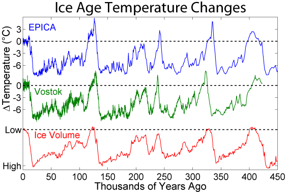 [Image: Ice_Age_Temperature.png]