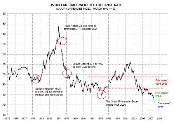 The US Dollar since 1787: